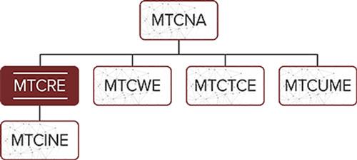 دوره MTCRE