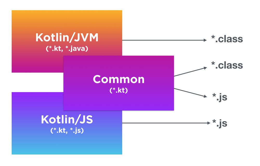زبان برنامه نویسی kotlin و جاوا اسکریپت